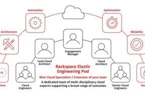 Rackspace Elastic Engineering Pod