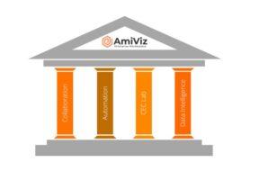 AmiViz 4 pillars
