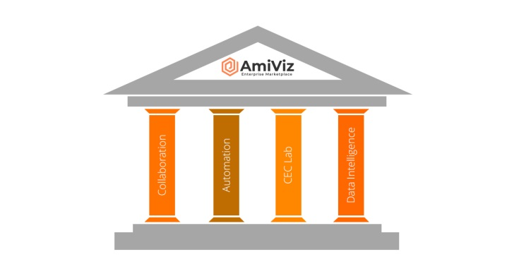 AmiViz four pillars delivers value to its channel partners
